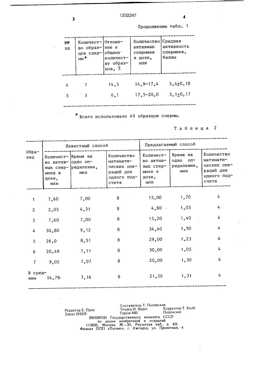 Количество спермотазоидов в 1 миллионе